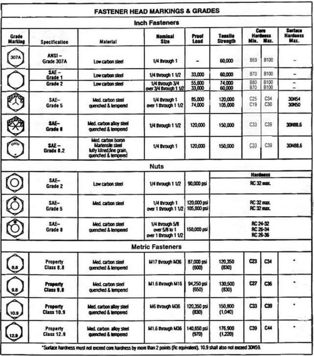 Nail Identification Chart: Fuel Tank Bolts 350 4 Trax Fm