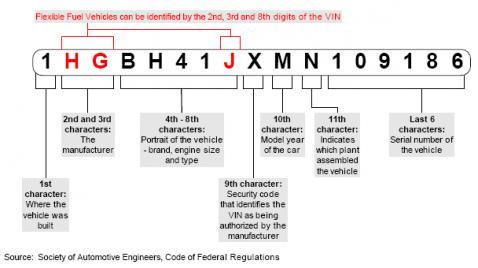 VIN Identifiation - Honda ATV Forum